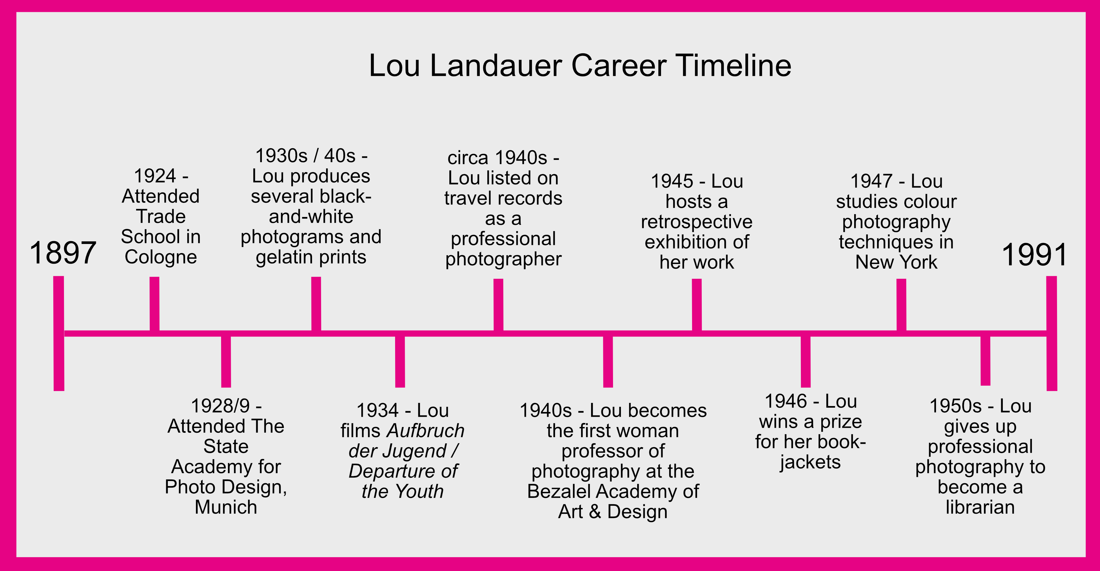 Timeline of Lou Landauer's career